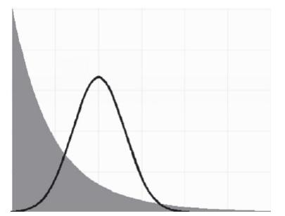 La curva de Bell en Recursos Humanos: Vaya Genialidad…